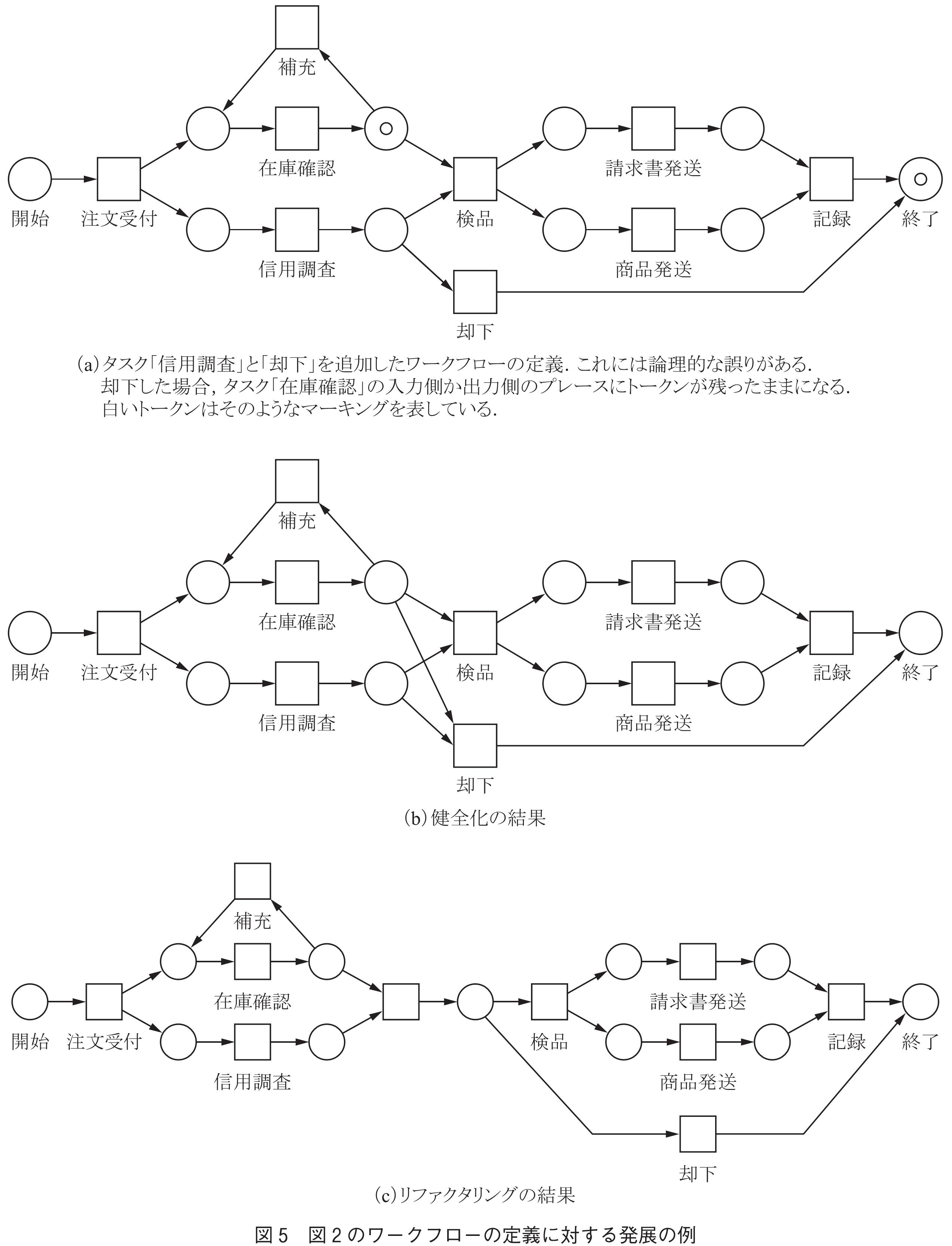 ネット モデル ペトリ