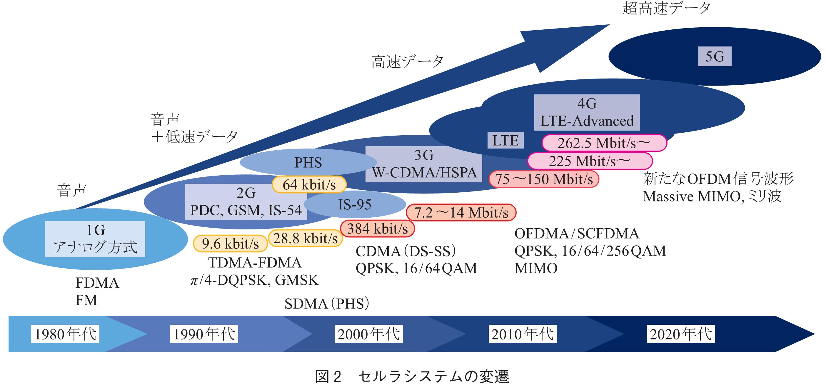 特集 4-2 無線通信方式